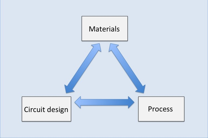 Holisitc Approach to conformal coating